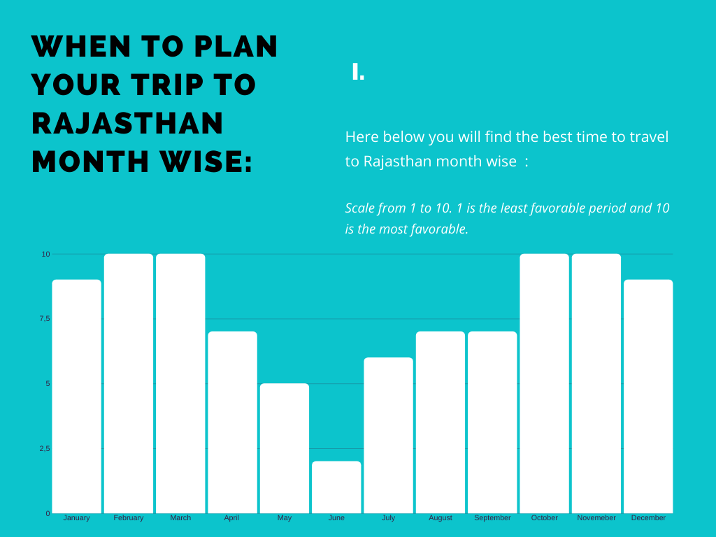month wise chart of best period to travel to Rajasthan